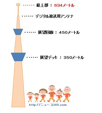 東京スカイツリーの高さ