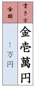 一万円漢字