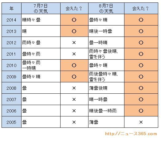七夕の天気比較 10年分